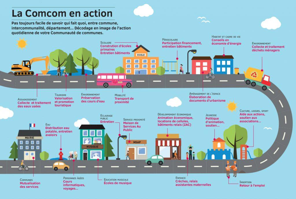 Infographie montrant les compétences de la Comcom