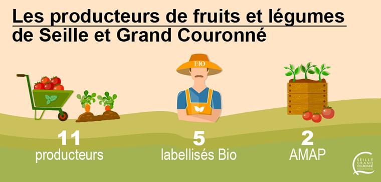 zoom producteurs legumes
